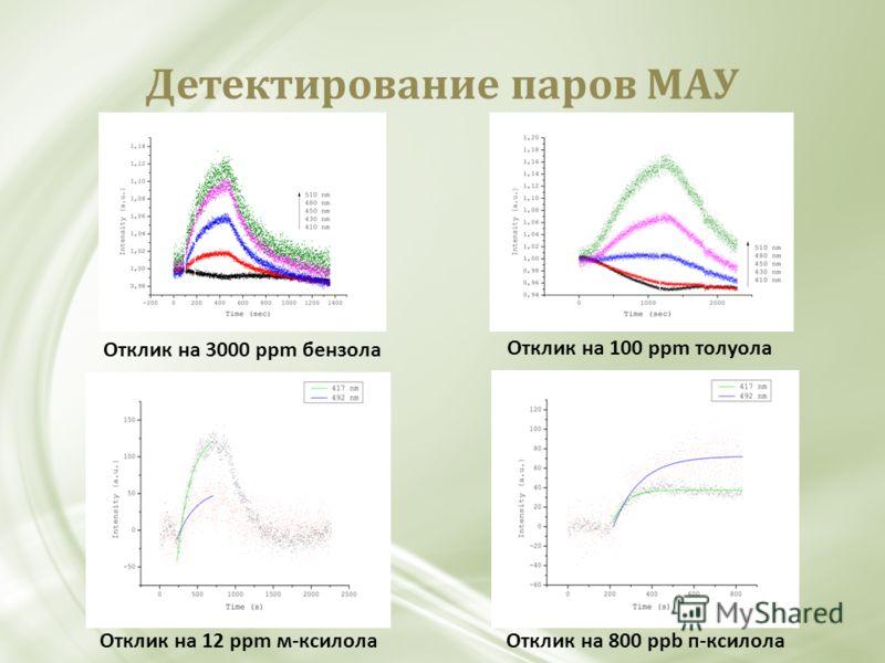 Детектирование паров МАУ Отклик на 12 ppm м-ксилолаОтклик на 800 ppb п-ксилола Отклик на 3000 ppm бензола Отклик на 100 ppm толуола