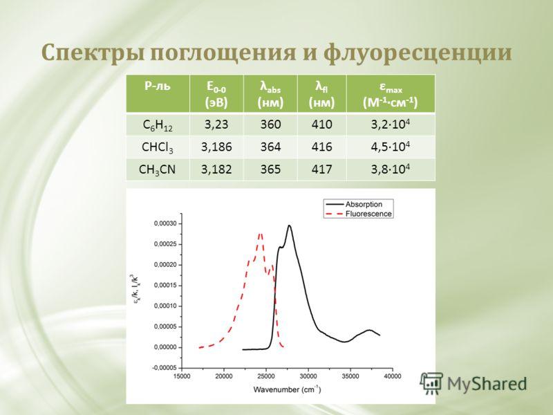 Спектры поглощения и флуоресценции Р-льE 0-0 (эВ) λ abs (нм) λ fl (нм) ε max (М -1 см -1 ) C 6 H 12 3,233604103,210 4 CHCl 3 3,1863644164,510 4 CH 3 CN3,1823654173,810 4