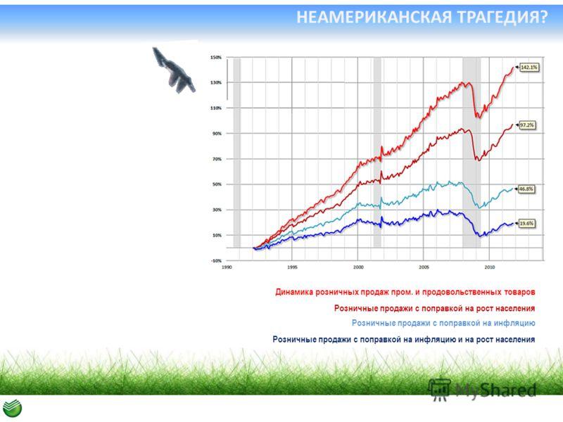 НЕАМЕРИКАНСКАЯ ТРАГЕДИЯ? Динамика розничных продаж пром. и продовольственных товаров Розничные продажи с поправкой на рост населения Розничные продажи с поправкой на инфляцию Розничные продажи с поправкой на инфляцию и на рост населения