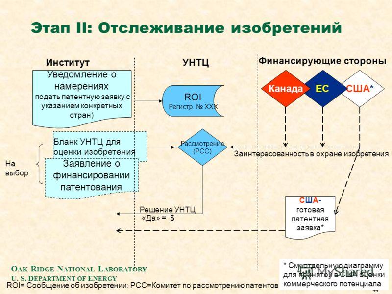 O AK R IDGE N ATIONAL L ABORATORY U. S. D EPARTMENT OF E NERGY 44 Бланк УНТЦ для оценки изобретения Заявление о финансировании патентования ROI= Сообщение об изобретении; PCC=Комитет по рассмотрению патентов * См. отдельную диаграмму для принятой в С