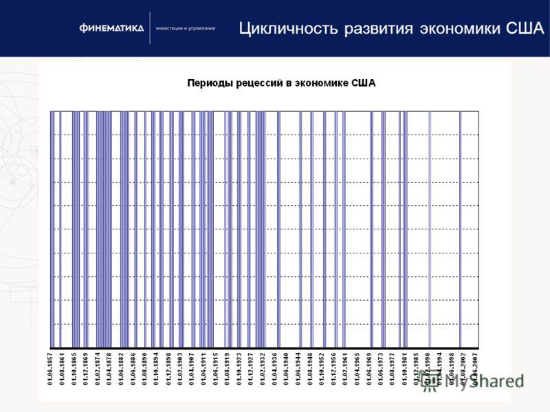 www.finematika.ru18 Цикличность развития экономики США