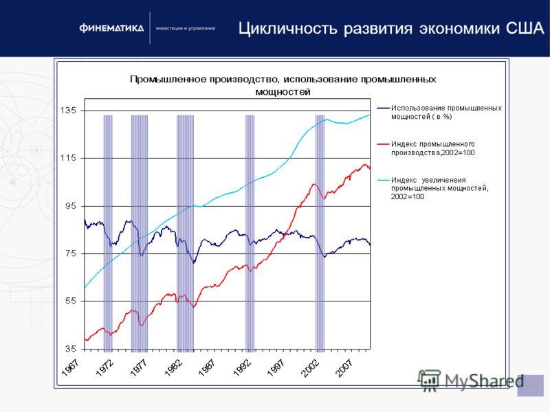 www.finematika.ru19 Цикличность развития экономики США