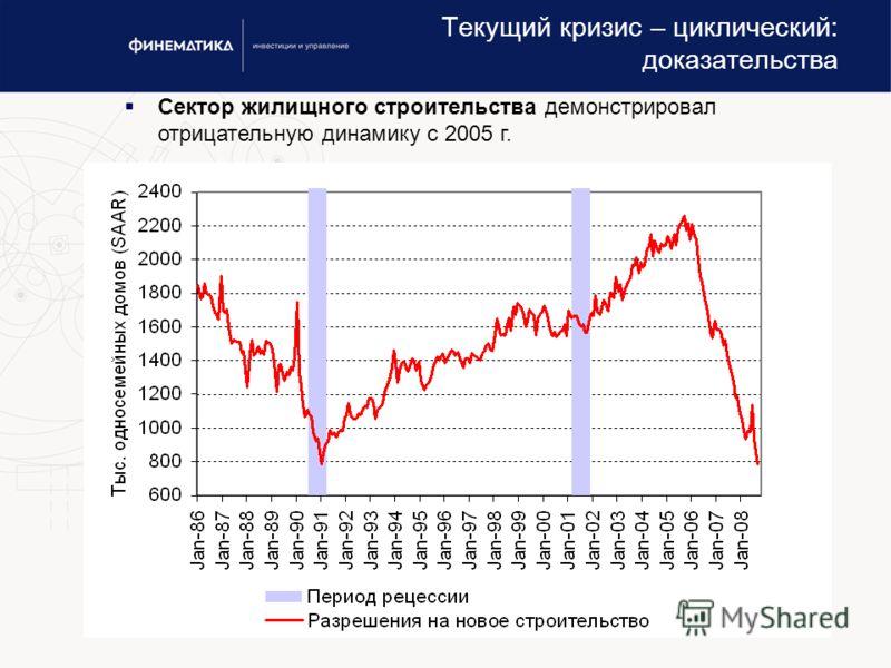 www.finematika.ru20 Текущий кризис – циклический: доказательства Сектор жилищного строительства демонстрировал отрицательную динамику с 2005 г.