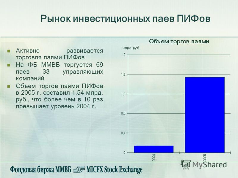 Рынок инвестиционных паев ПИФов Активно развивается торговля паями ПИФов На ФБ ММВБ торгуется 69 паев 33 управляющих компаний Объем торгов паями ПИФов в 2005 г. составил 1,54 млрд. руб., что более чем в 10 раз превышает уровень 2004 г.