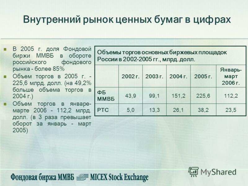 Внутренний рынок ценных бумаг в цифрах В 2005 г. доля Фондовой биржи ММВБ в обороте российского фондового рынка - более 85% Объем торгов в 2005 г. - 225,6 млрд. долл. (на 49,2% больше объема торгов в 2004 г.) Объем торгов в январе- марте 2006 – 112,2