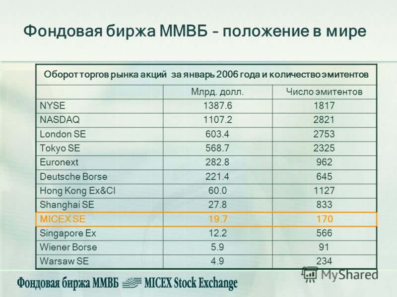 Фондовая биржа ММВБ – положение в мире Оборот торгов рынка акций за январь 2006 года и количество эмитентов Млрд. долл.Число эмитентов NYSE1387.61817 NASDAQ1107.22821 London SE603.42753 Tokyo SE568.72325 Euronext282.8962 Deutsche Borse221.4645 Hong K
