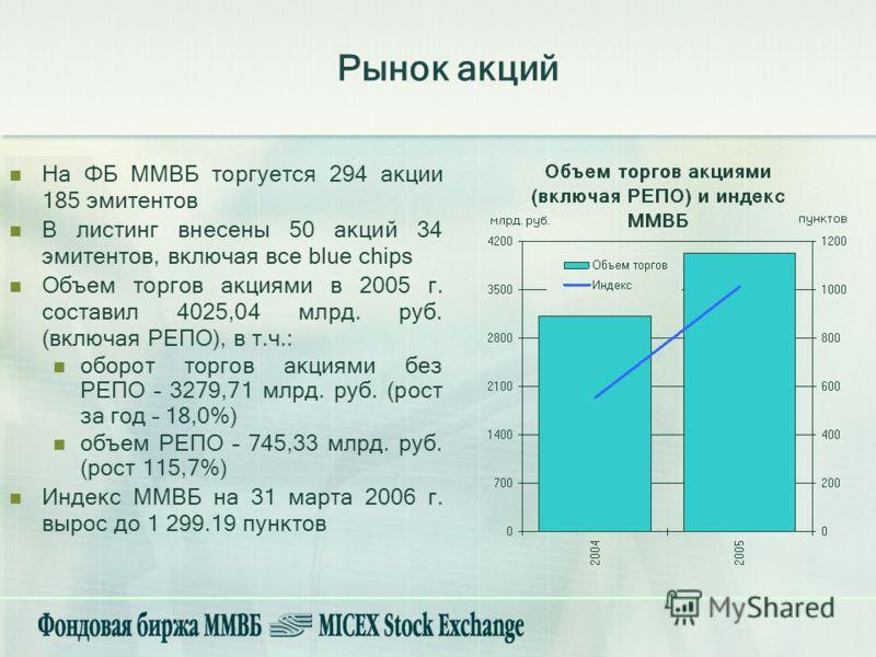 На ФБ ММВБ торгуется 294 акции 185 эмитентов В листинг внесены 50 акций 34 эмитентов, включая все blue chips Объем торгов акциями в 2005 г. составил 4025,04 млрд. руб. (включая РЕПО), в т.ч.: оборот торгов акциями без РЕПО – 3279,71 млрд. руб. (рост