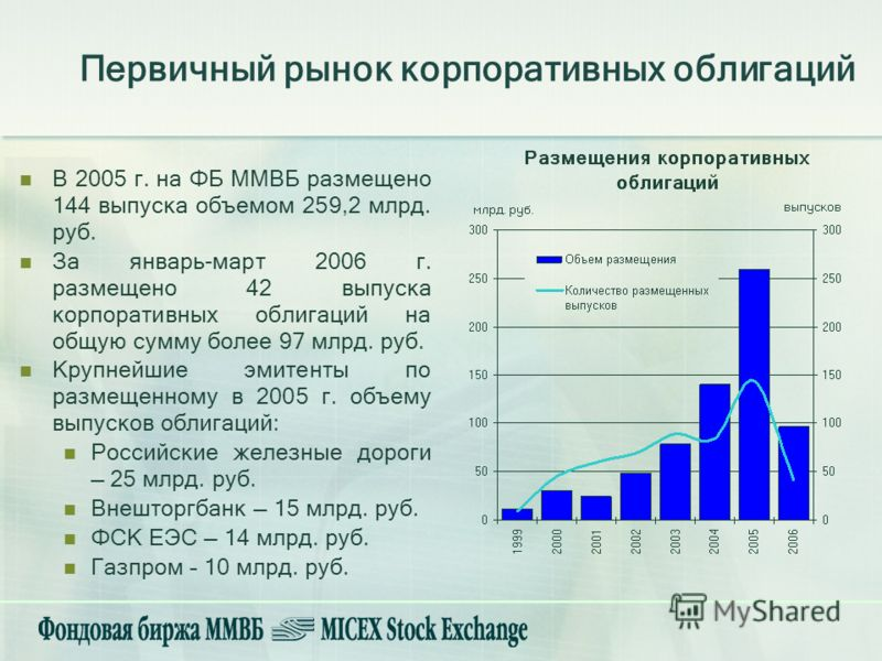 В 2005 г. на ФБ ММВБ размещено 144 выпуска объемом 259,2 млрд. руб. За январь-март 2006 г. размещено 42 выпуска корпоративных облигаций на общую сумму более 97 млрд. руб. Крупнейшие эмитенты по размещенному в 2005 г. объему выпусков облигаций: Россий