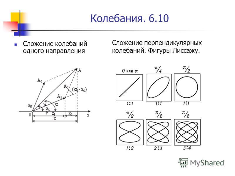 Колебания. 6.10 Сложение колебаний одного направления Сложение перпендикулярных колебаний. Фигуры Лиссажу.