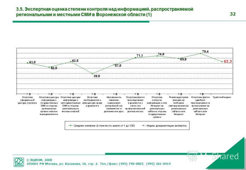 © ВЦИОМ, 2008 105064 РФ Москва, ул. Казакова, 16, стр. 2. Тел./факс: (495) 748-0807, (495) 261-0414 32 3.5. Экспертная оценка степени контроля над информацией, распространяемой региональными и местными СМИ в Воронежской области (1)
