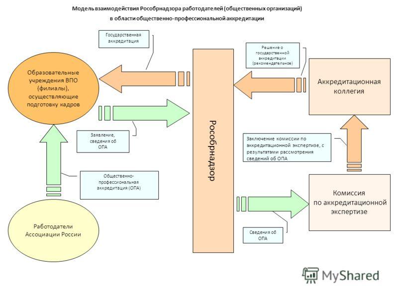 Модель взаимодействия Рособрнадзора работодателей (общественных организаций) в области общественно-профессиональной аккредитации Рособрнадзор Образовательные учреждения ВПО (филиалы), осуществляющие подготовку кадров Комиссия по аккредитационной эксп