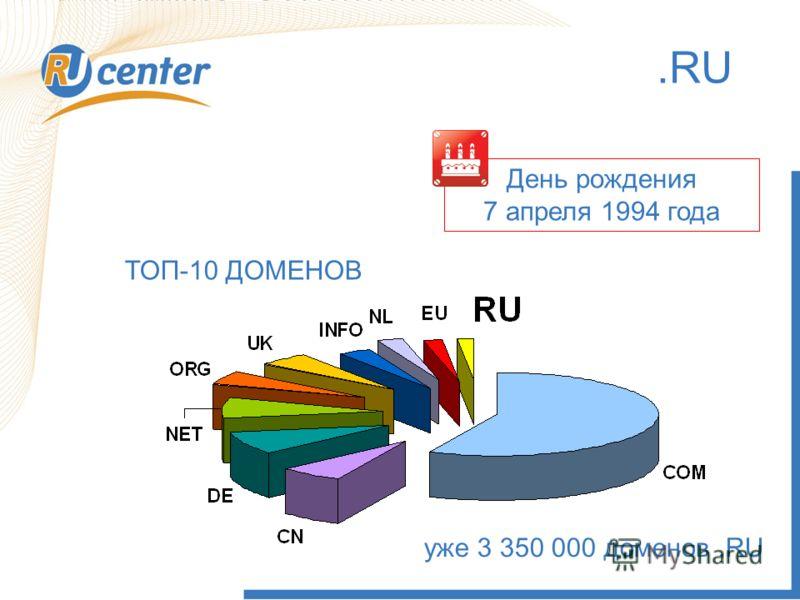 8.RU День рождения 7 апреля 1994 года ТОП-10 ДОМЕНОВ уже 3 350 000 доменов.RU