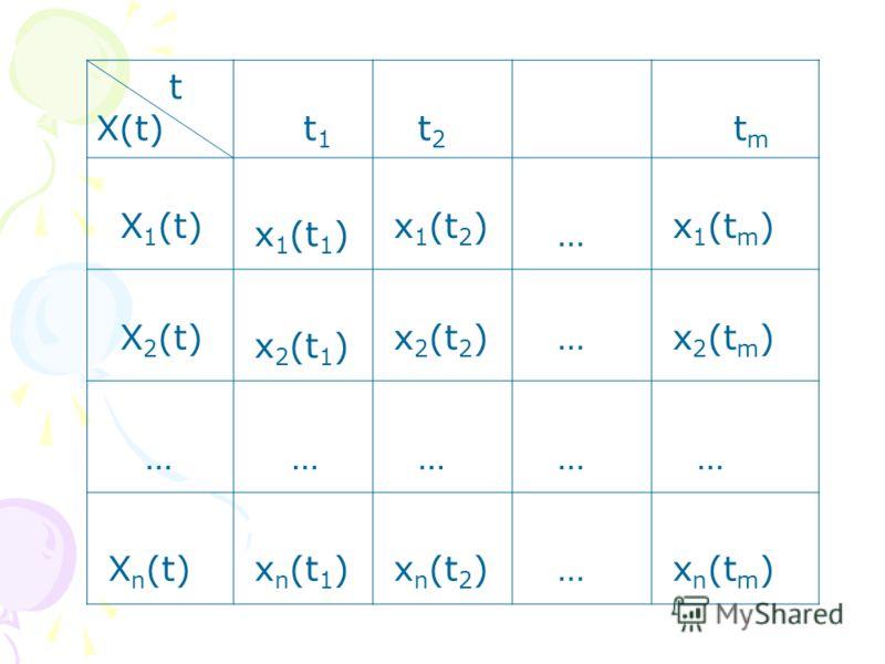 t X(t) t 1 t 2 t m X 1 (t) x 1 (t 1 ) x 1 (t 2 ) … x 1 (t m ) X 2 (t) x 2 (t 1 ) x 2 (t 2 ) … x 2 (t m ) … … … … … X n (t) x n (t 1 ) x n (t 2 ) … x n (t m )