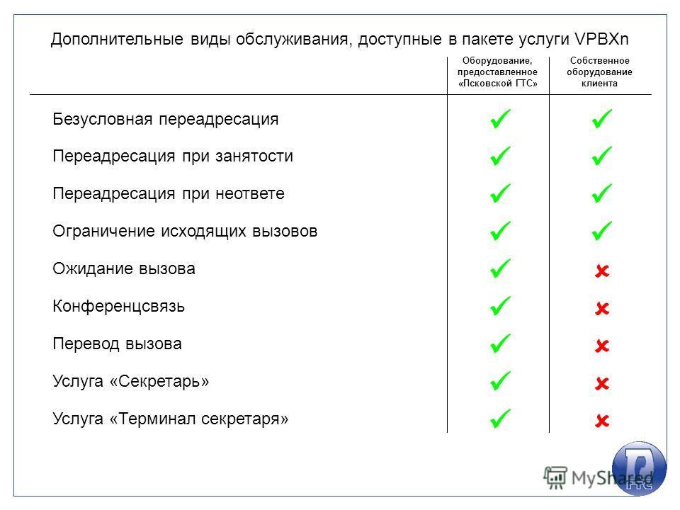 Дополнительные виды обслуживания, доступные в пакете услуги VPBXn Оборудование, предоставленное «Псковской ГТС» Собственное оборудование клиента Безусловная переадресация Переадресация при занятости Переадресация при неответе Ограничение исходящих вы