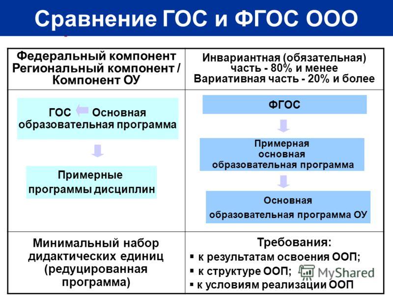 Сравнение ГОС и ФГОС ООО Федеральный компонент Региональный компонент / Компонент ОУ Инвариантная (обязательная) часть - 80% и менее Вариативная часть - 20% и более Минимальный набор дидактических единиц (редуцированная программа) Требования: к резул