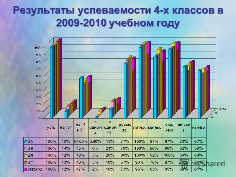 Результаты успеваемости 4-х классов в 2009-2010 учебном году