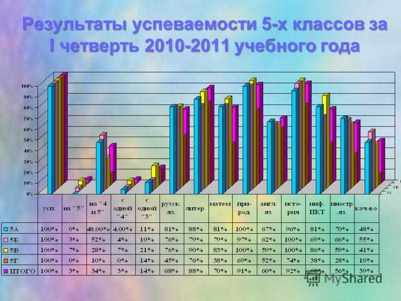 Результаты успеваемости 5-х классов за I четверть 2010-2011 учебного года