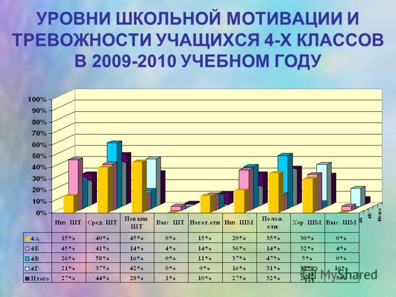 УРОВНИ ШКОЛЬНОЙ МОТИВАЦИИ И ТРЕВОЖНОСТИ УЧАЩИХСЯ 4-Х КЛАССОВ В 2009-2010 УЧЕБНОМ ГОДУ