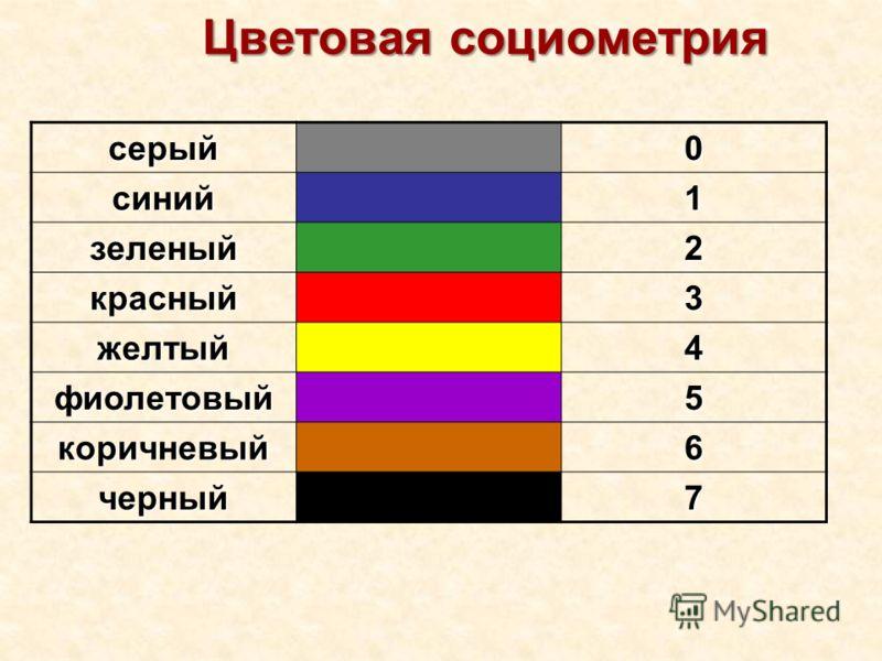 Цветовая социометрия серый0 синий1 зеленый2 красный3 желтый4 фиолетовый5 коричневый6 черный7