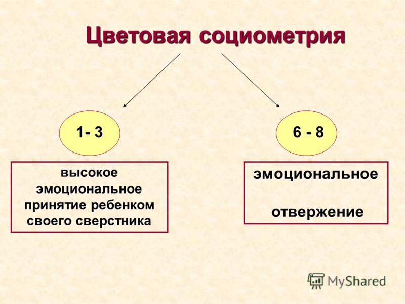 1- 3 6 - 8 высокое эмоциональное принятие ребенком своего сверстника эмоциональное отвержение отвержение
