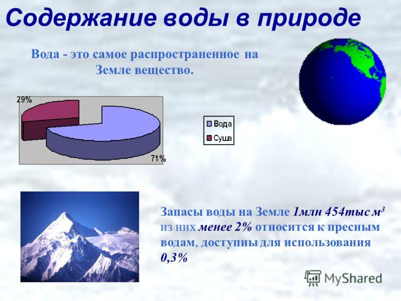 Содержание воды в природе Запасы воды на Земле 1млн 454тыс м 3 из них менее 2% относится к пресным водам, доступны для использования 0,3% Вода - это самое распространенное на Земле вещество.