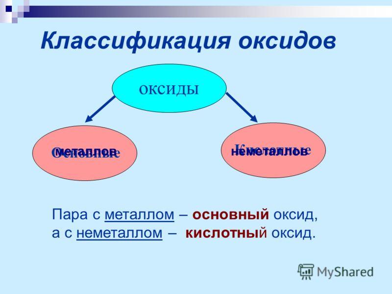 Классификация оксидов оксиды Основные Кислотные Пара с металлом – основный оксид, а с неметаллом – кислотный оксид. металловнеметаллов