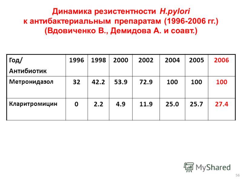 Динамика резистентности Н.pylori к антибактериальным препаратам (1996-2006 гг.) (Вдовиченко В., Демидова А. и соавт.) Год/ Антибиотик 1996199820002002200420052006 Метронидазол 3242.253.972.9100 Кларитромицин 02.24.911.925.025.727.4 56