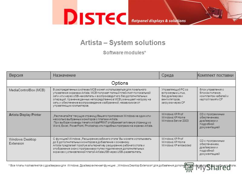ВерсияНазначение Options Artista Display Printer Распечатайте текущую страницу Вашего приложения Windows на один или несколько выбранных мониторов с платами Artista. При выборе команды печати ArtistaPRINT отображает активную страницу из Word, Excel,