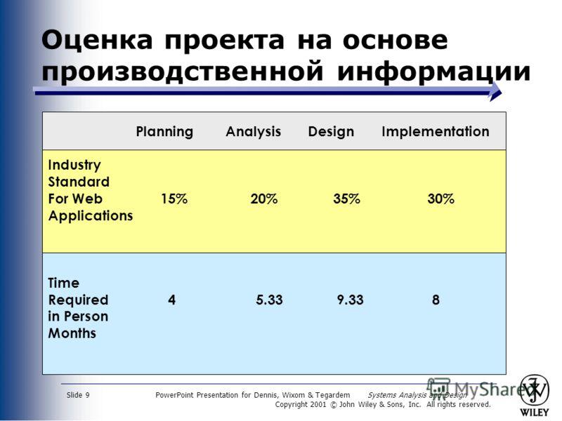 PowerPoint Presentation for Dennis, Wixom & Tegardem Systems Analysis and Design Copyright 2001 © John Wiley & Sons, Inc. All rights reserved. Slide 9 Оценка проекта на основе производственной информации Planning Analysis Design Implementation Indust
