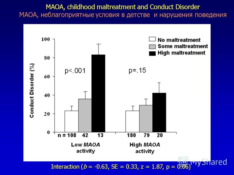 MAOA, childhood maltreatment and Conduct Disorder MAOA, неблагоприятные условия в детстве и нарушения поведения Interaction (b = -0.63, SE = 0.33, z = 1.87, p = 0.06)