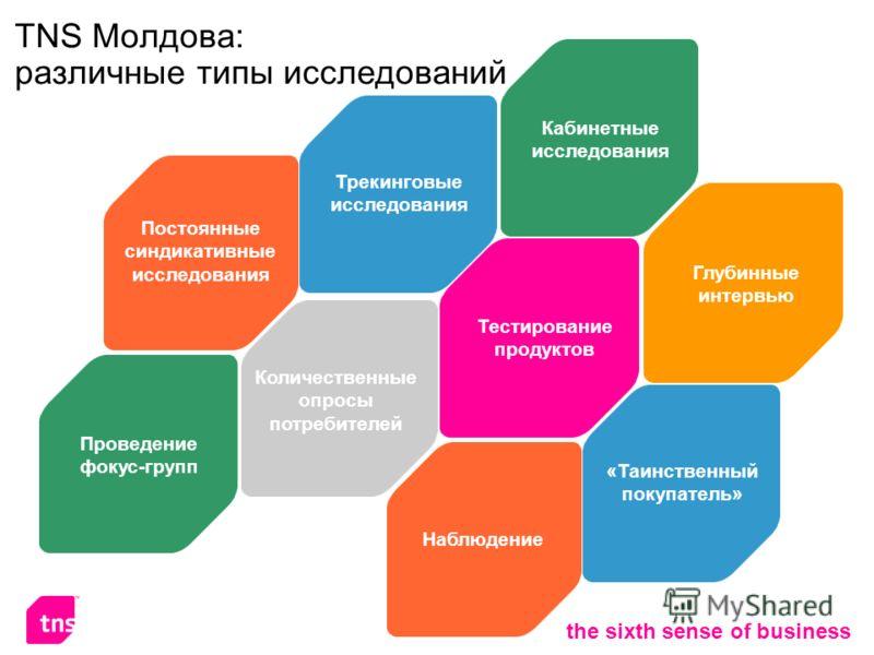 32 the sixth sense of business ТNS Молдова: различные типы исследований Тестирование продуктов Трекинговые исследования Количественные опросы потребителей Проведение фокус-групп Постоянные синдикативные исследования Глубинные интервью Кабинетные иссл