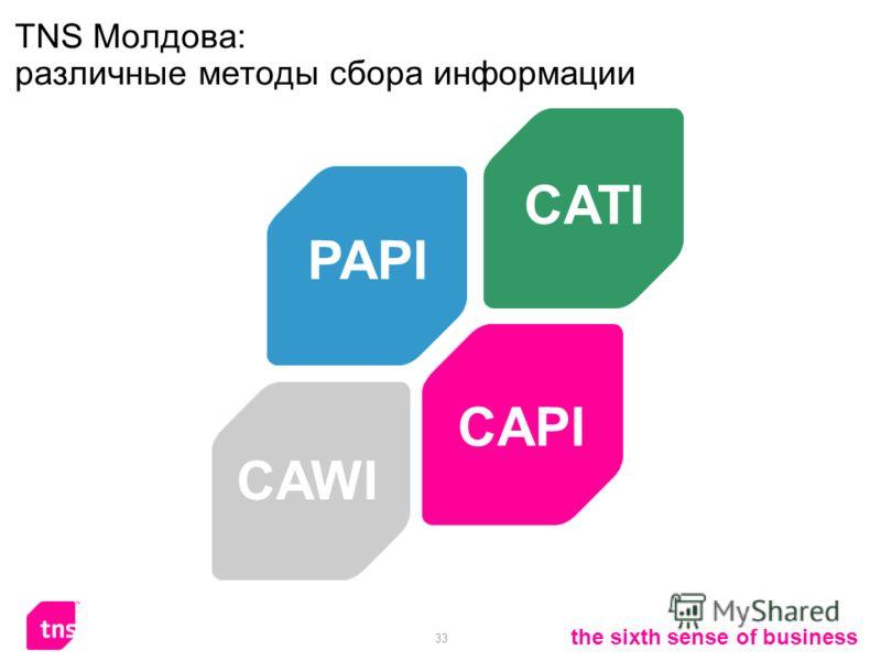 33 the sixth sense of business ТNS Молдова: различные методы сбора информации CAPI PAPI CAWI CATI
