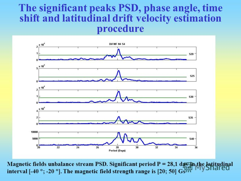 The significant peaks PSD, phase angle, time shift and latitudinal drift velocity estimation procedure Magnetic fields unbalance stream PSD. Significant period P = 28,1 day in the latitudinal interval [-40 ; -20 ]. The magnetic field strength range i