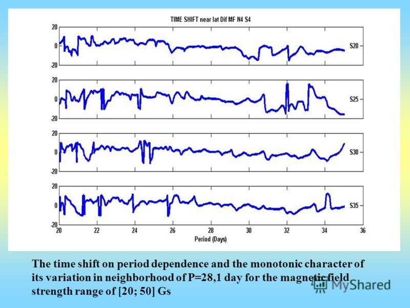 The time shift on period dependence and the monotonic character of its variation in neighborhood of P=28,1 day for the magnetic field strength range of [20; 50] Gs
