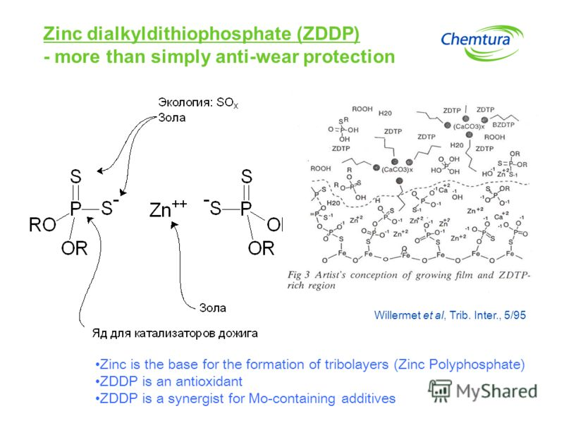 Zinc is the base for the formation of tribolayers (Zinc Polyphosphate) ZDDP is an antioxidant ZDDP is a synergist for Mo-containing additives Zinc dialkyldithiophosphate (ZDDP) - more than simply anti-wear protection Willermet et al, Trib. Inter., 5/
