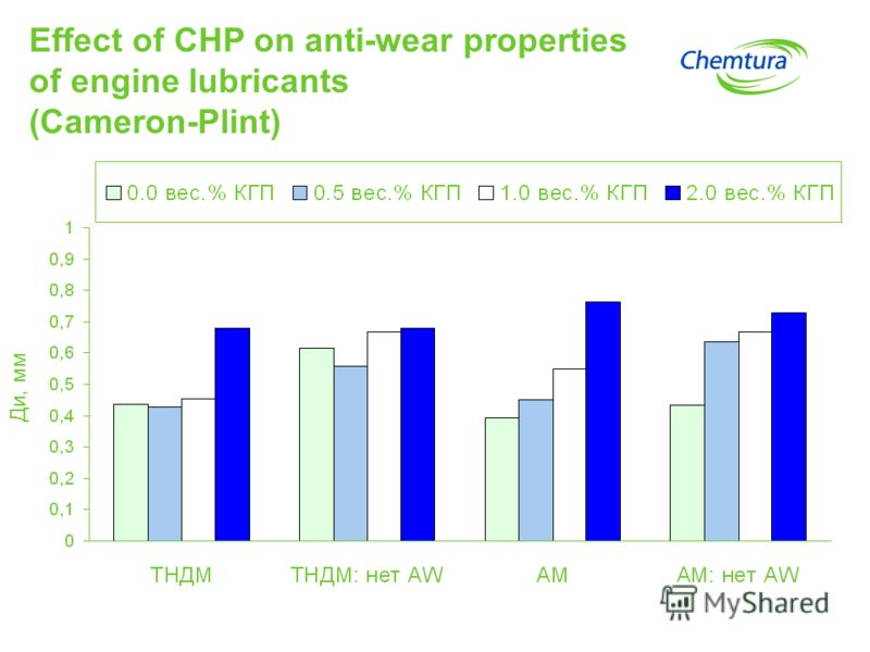 Effect of CHP on anti-wear properties of engine lubricants (Cameron-Plint) Ди, мм