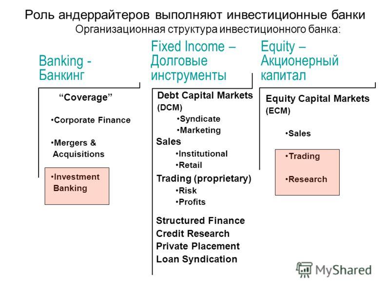 Роль андеррайтеров выполняют инвестиционные банки Equity – Акционерный капитал Banking - Банкинг Fixed Income – Долговые инструменты Coverage Corporate Finance Mergers & Acquisitions Investment Banking Debt Capital Markets (DCM) Syndicate Marketing S