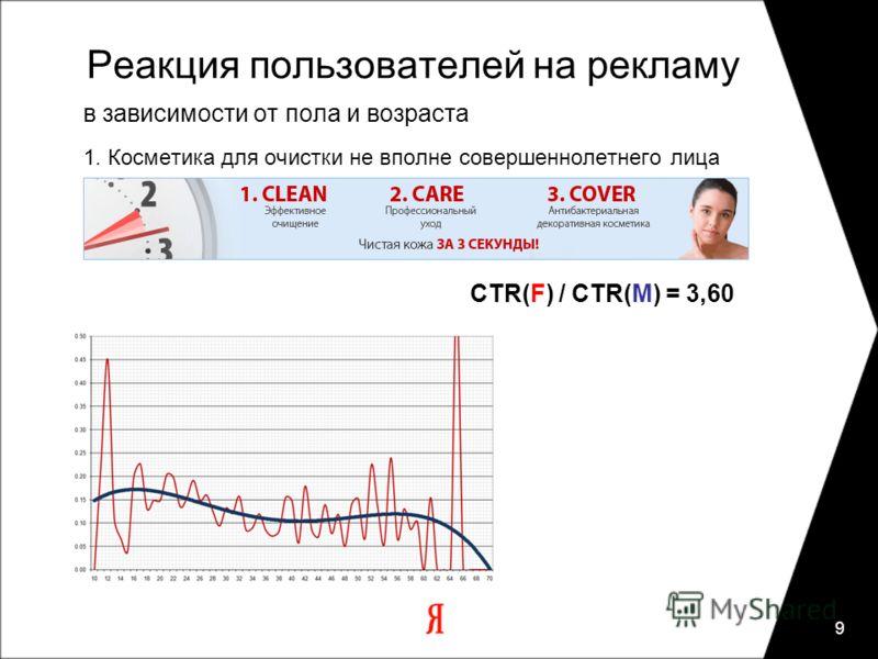 9 Реакция пользователей на рекламу в зависимости от пола и возраста 1. Косметика для очистки не вполне совершеннолетнего лица CTR(F) / CTR(M) = 3,60