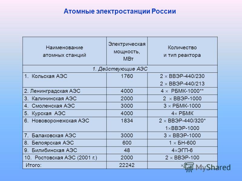 Наименование атомных станций Электрическая мощность, МВт Количество и тип реактора 1. Действующие АЭС 1. Кольская АЭС1760 2 ВВЭР-440/230 2 ВВЭР-440/213 2. Ленинградская АЭС4000 4 РБМК-1000** 3. Калининская АЭС2000 2 ВВЭР-1000 4. Смоленская АЭС3000 3