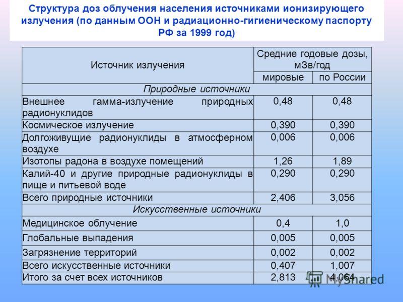 Источник излучения Средние годовые дозы, мЗв/год мировыепо России Природные источники Внешнее гамма-излучение природных радионуклидов 0,48 Космическое излучение0,390 Долгоживущие радионуклиды в атмосферном воздухе 0,006 Изотопы радона в воздухе помещ