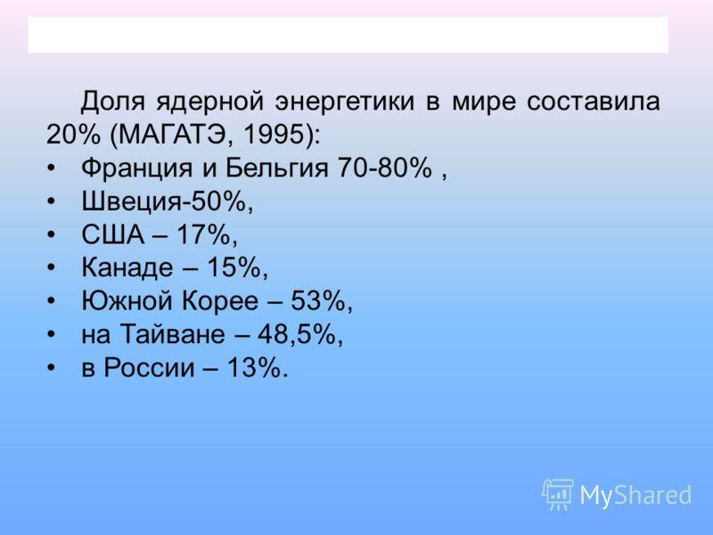 Доля ядерной энергетики в мире составила 20% (МАГАТЭ, 1995): Франция и Бельгия 70-80%, Швеция-50%, США – 17%, Канаде – 15%, Южной Корее – 53%, на Тайване – 48,5%, в России – 13%.