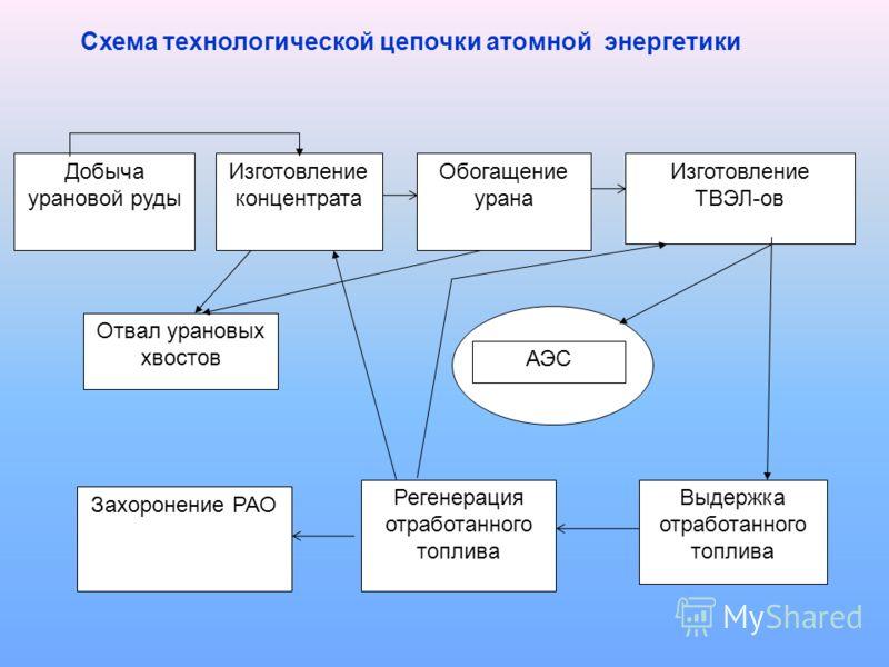 Добыча урановой руды