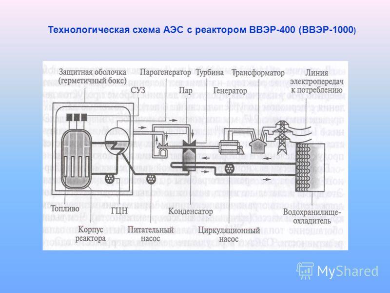 Технологическая схема АЭС с реактором ВВЭР-400 (ВВЭР-1000 )