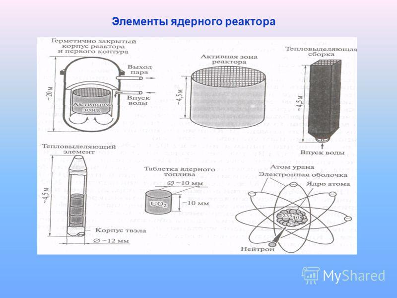 Элементы ядерного реактора