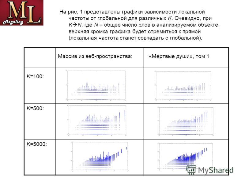 На рис. 1 представлены графики зависимости локальной частоты от глобальной для различных K. Очевидно, при K N, где N – общее число слов в анализируемом объекте, верхняя кромка графика будет стремиться к прямой (локальная частота станет совпадать с гл