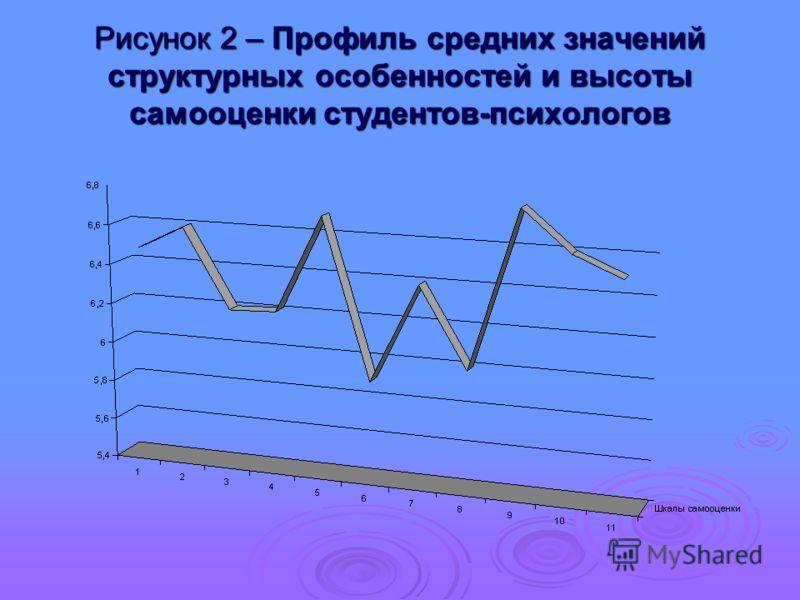 Рисунок 2 – Профиль средних значений структурных особенностей и высоты самооценки студентов-психологов