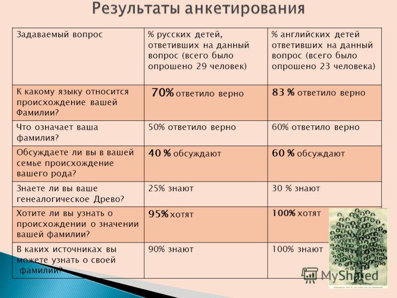 Задаваемый вопрос% русских детей, ответивших на данный вопрос (всего было опрошено 29 человек) % английских детей ответивших на данный вопрос (всего было опрошено 23 человека) К какому языку относится происхождение вашей Фамилии? 70% ответило верно 8