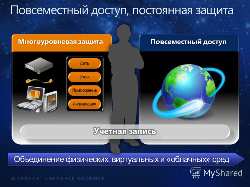 M I C R O S O F T S O F T W A R E R O A D M A P Объединение физических, виртуальных и «облачных» сред ИнформацияИнформация ПриложениеПриложение СетьСеть УзелУзел