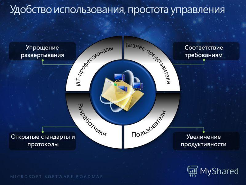 M I C R O S O F T S O F T W A R E R O A D M A P Увеличение продуктивности Упрощение развертывания Соответствие требованиям Открытые стандарты и протоколы