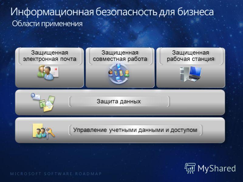 M I C R O S O F T S O F T W A R E R O A D M A P Защита данных Управление учетными данными и доступом Защищенная электронная почта Защищенная рабочая станция Защищенная совместная работа
